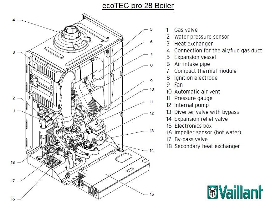 vaillant ecotec pro 28 he condensing combination boiler only