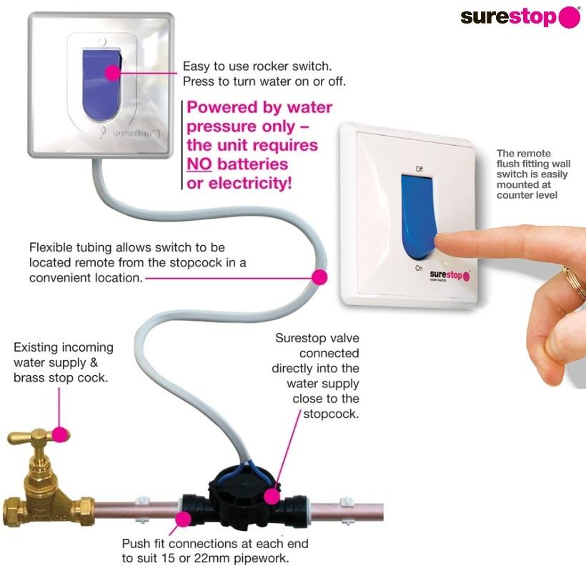SureStop Service Valve 15MM PUSH FIT + REMOTE WATER SWITCH